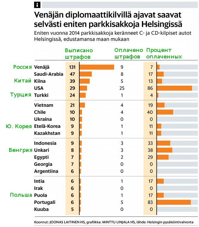 Штрафы дипломатов за парковку в Хельсинки
